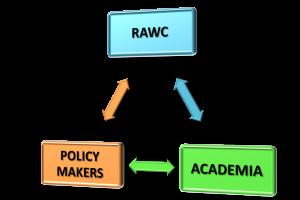 RAWC strategy